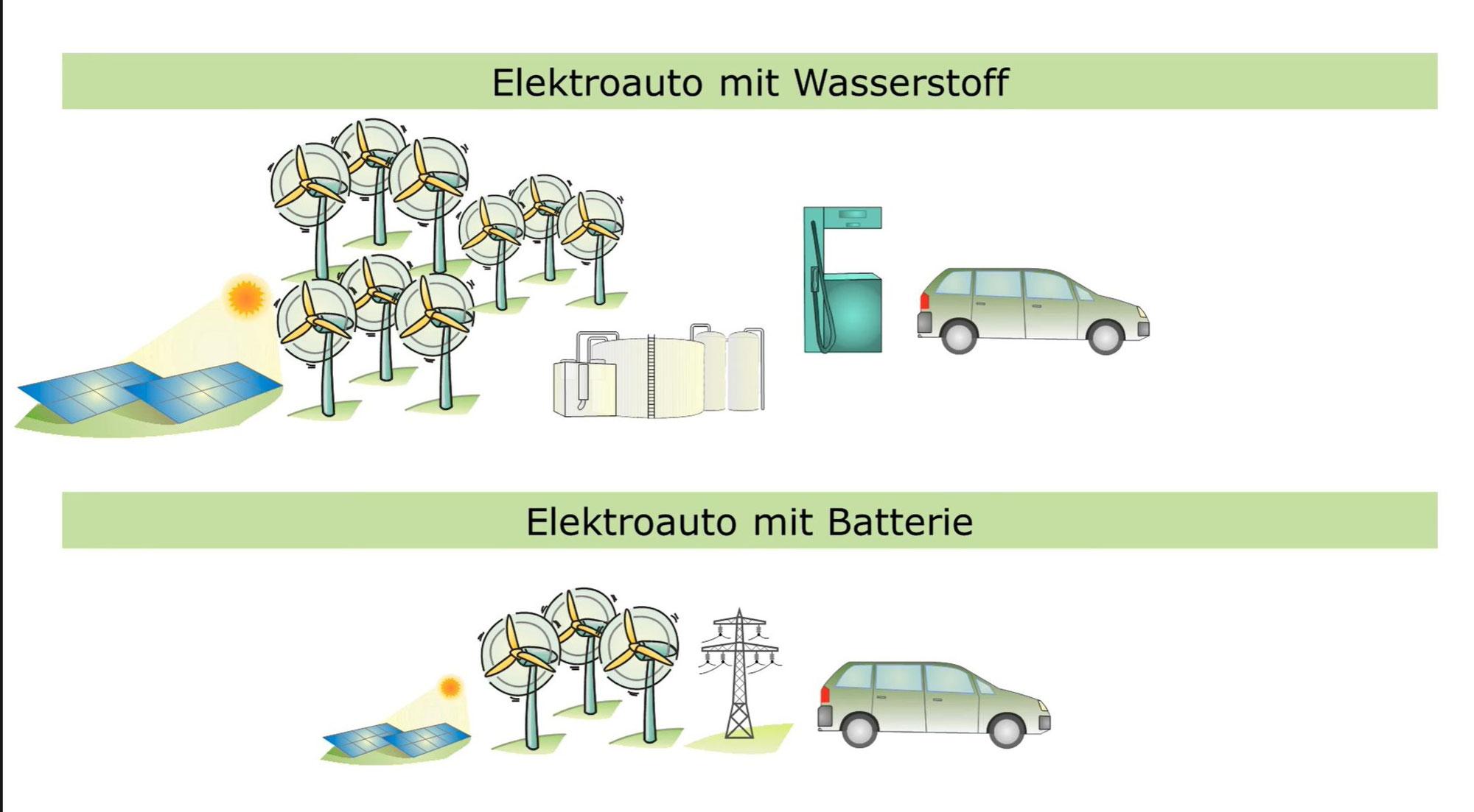 Wasserstoff Autos verbrauchen 3x mehr & eFuels (wie Verbrenner) 6x mehr Energie als eAutos und die Naturstrom KEV/EVS Förderung dafür ist entsprechend teurer!