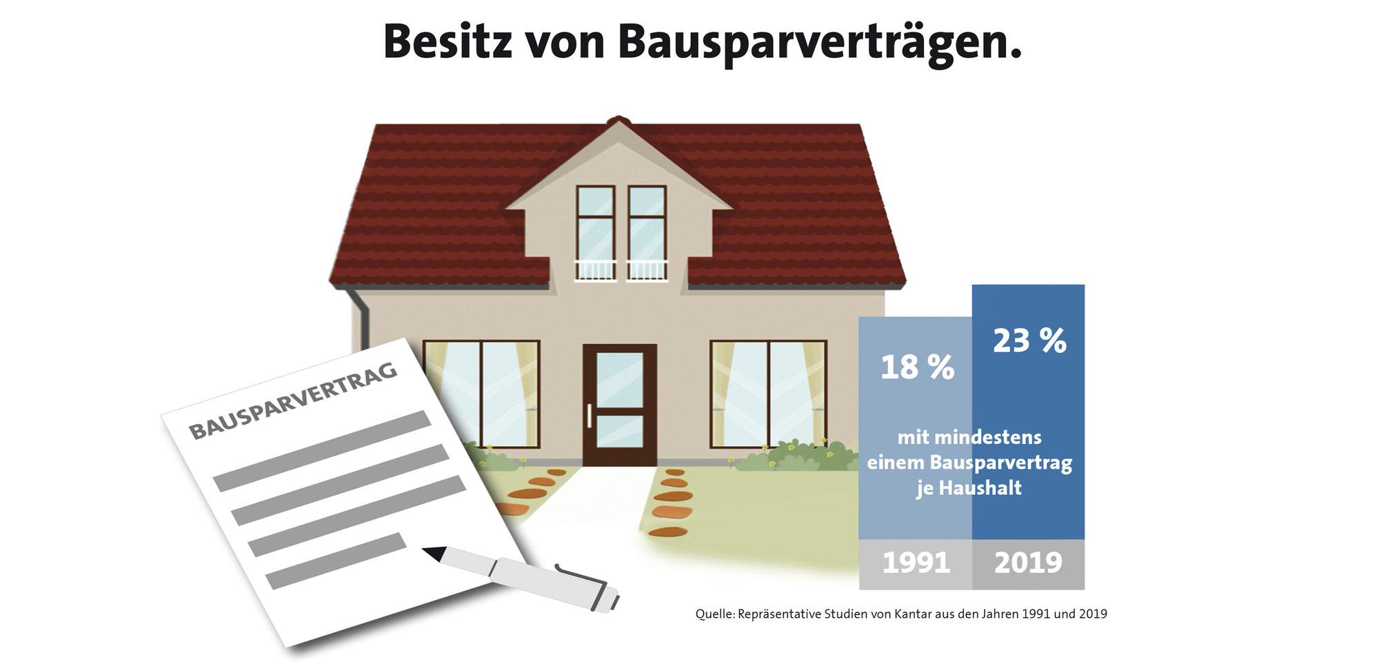 Bausparen bleibt für Ostdeutsche attraktiv