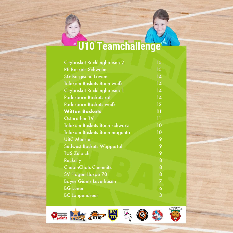 Tolles Endergebnis der u10 in der WBV-Teamchallenge