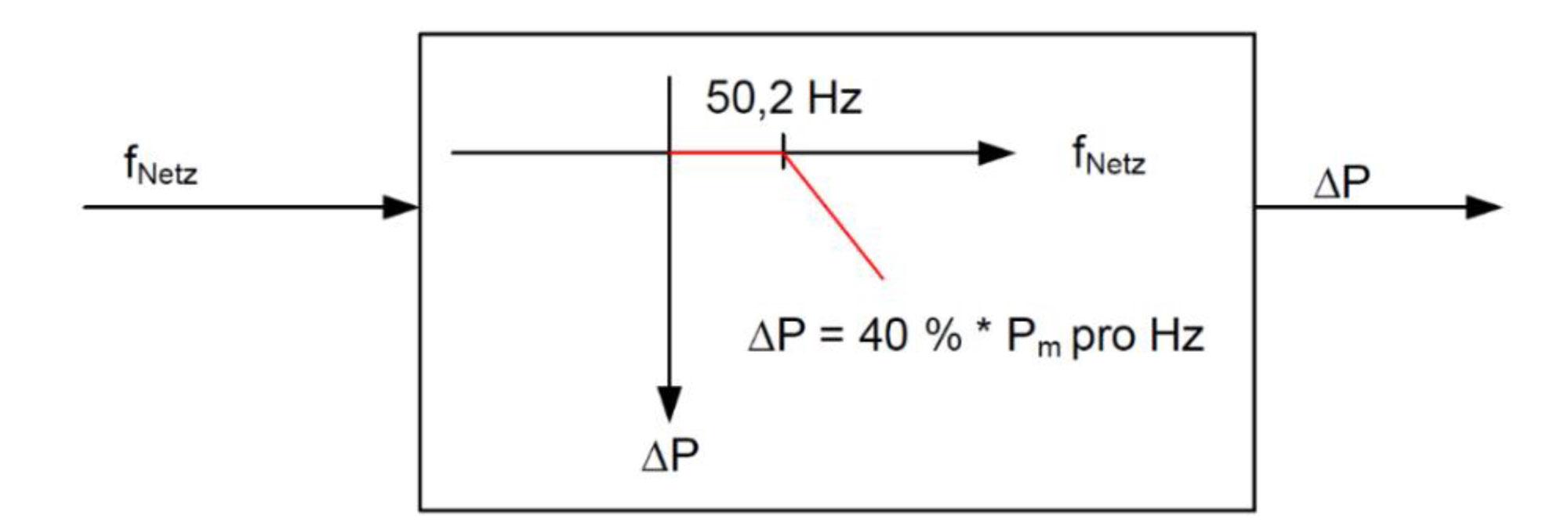 50.2 Hz Retrofit