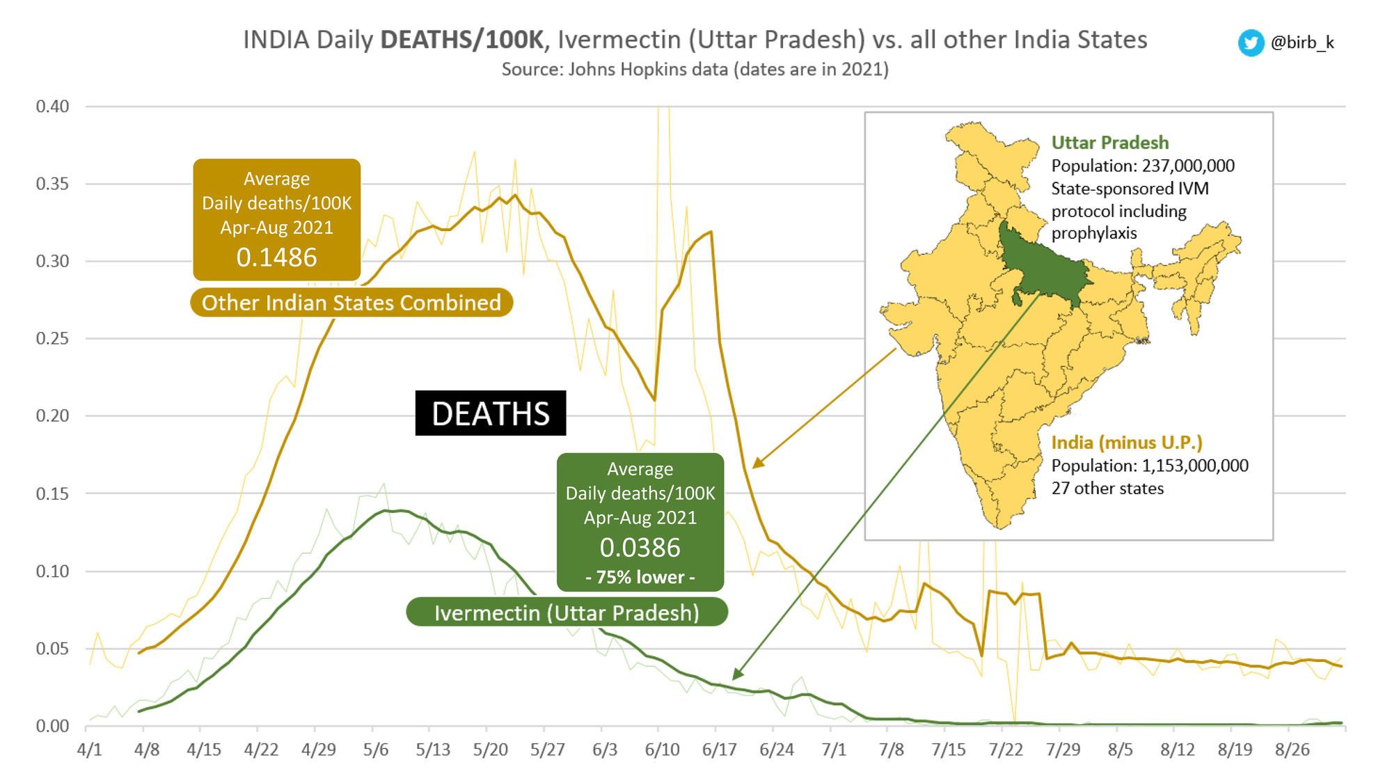 インドにおけるイベルメクチン使用状況