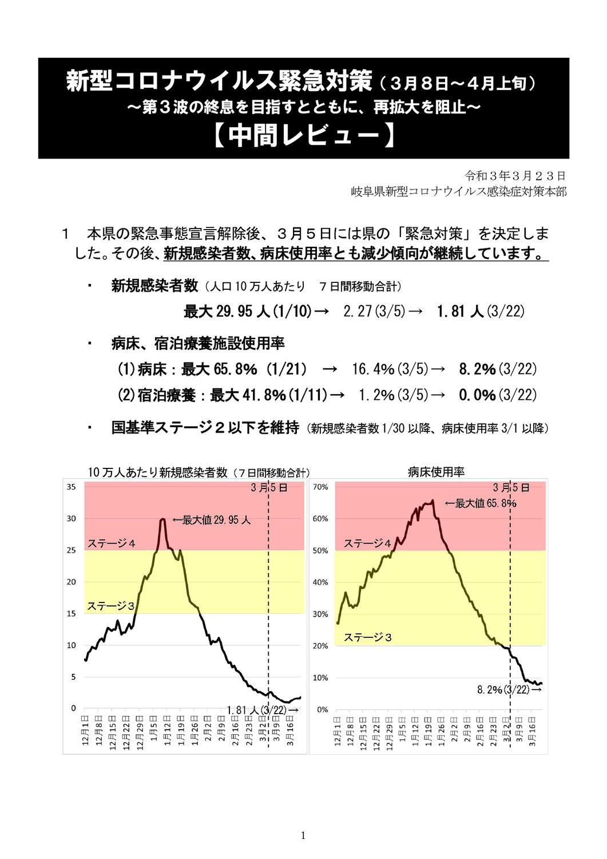 新型コロナウイルス緊急対策【中間レビュー】