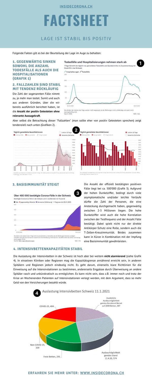 Factsheet: Lage ist stabil bis positiv