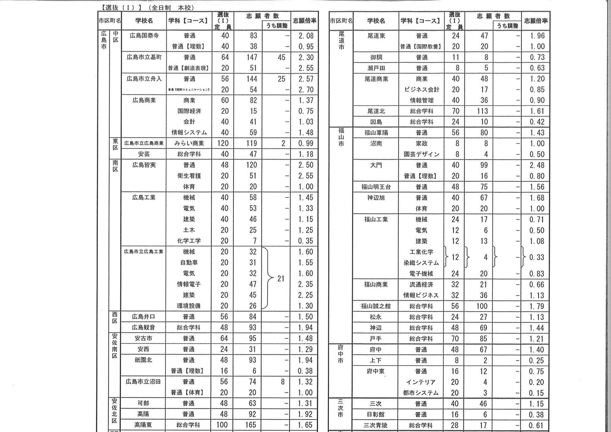 広島県公立高校入試 選Ⅰ倍率発表