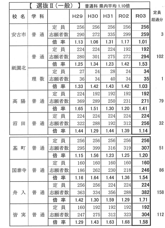 広島県公立高校入試 倍率