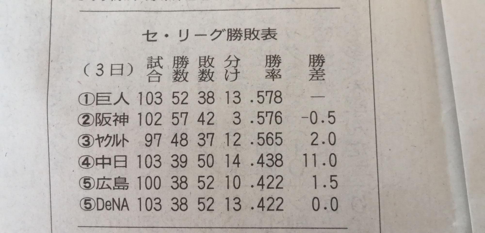 1位と2位のゲーム差がマイナス0.5ゲーム差?