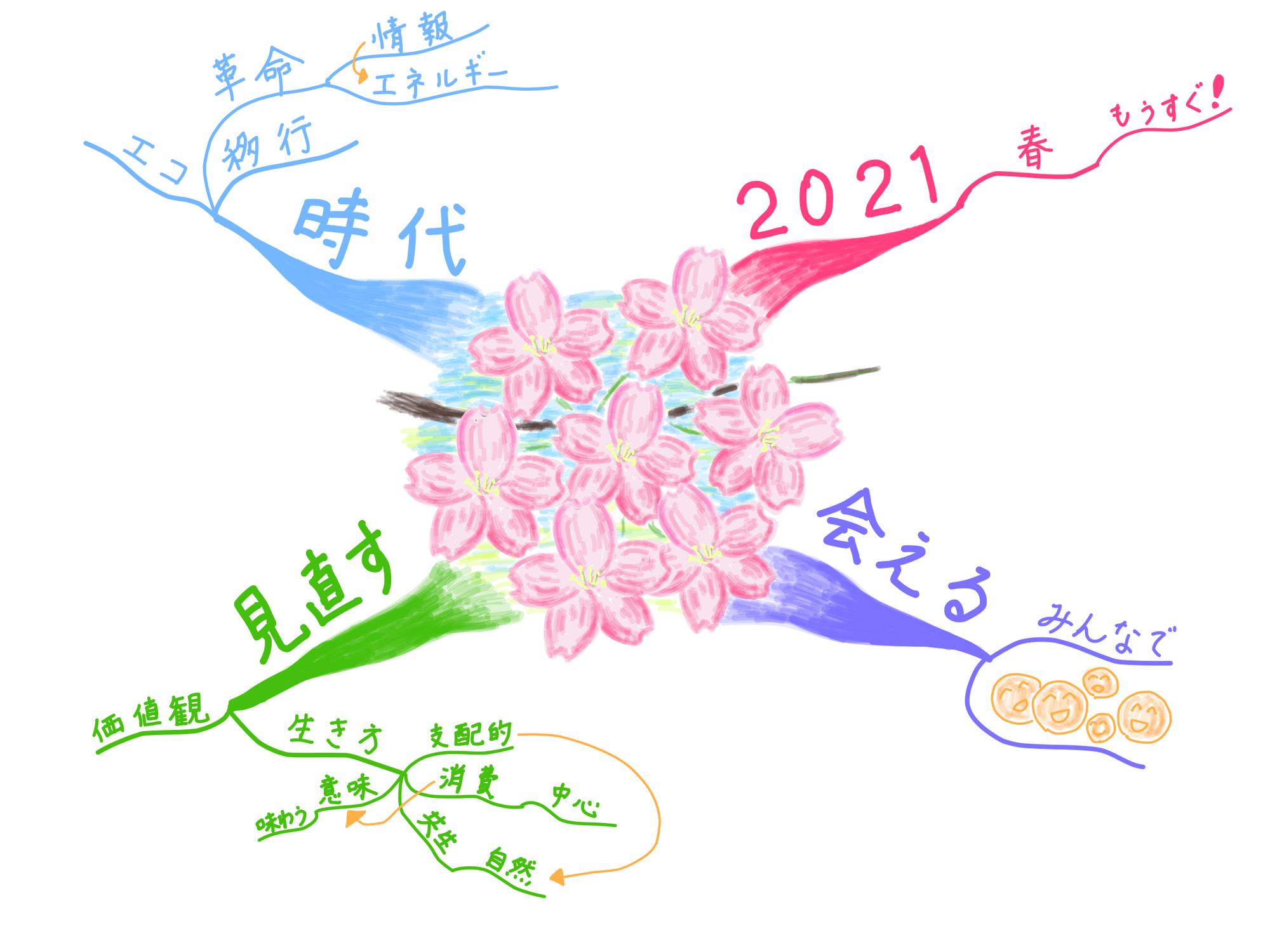 2021年をマインドマップで共に生きる!