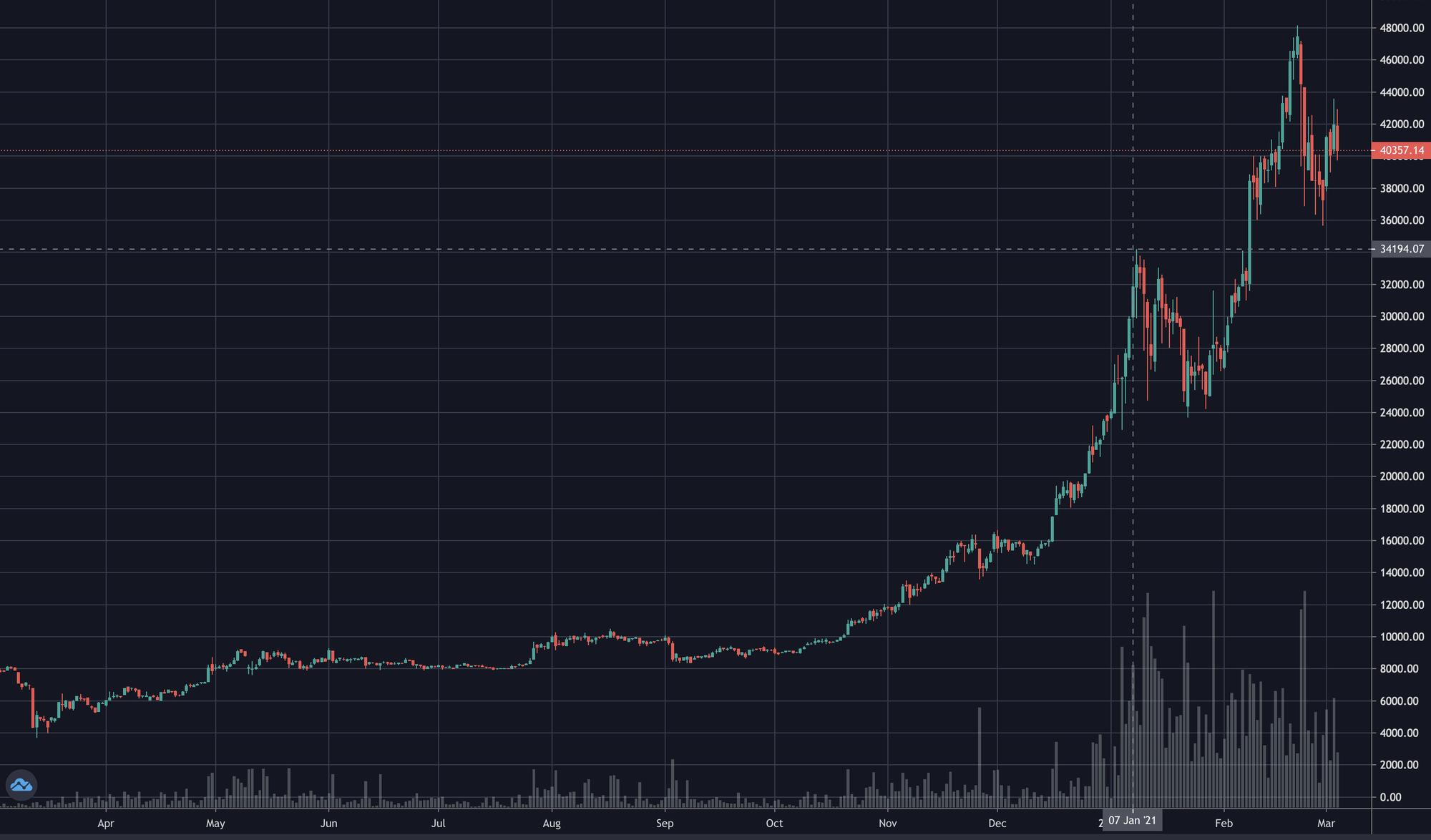 1. Ich bin dem Bitcoin-Hype gefolgt