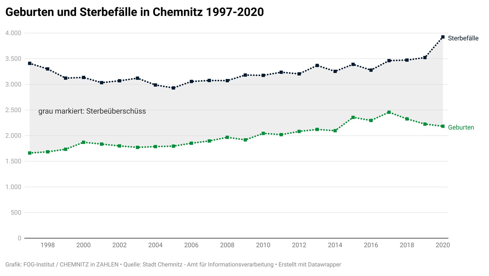 Demographische Entwicklung in Chemnitz 2020