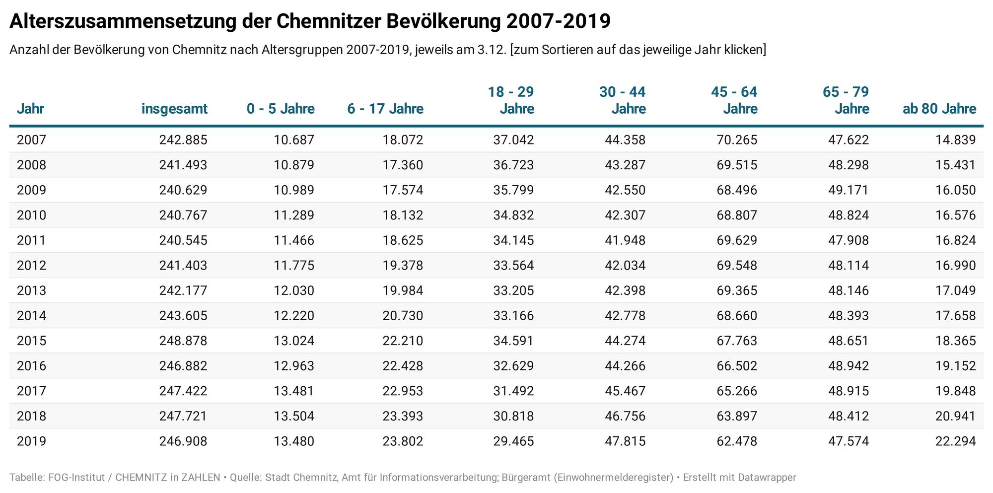 Übersterblichkeit 2020 in Chemnitz