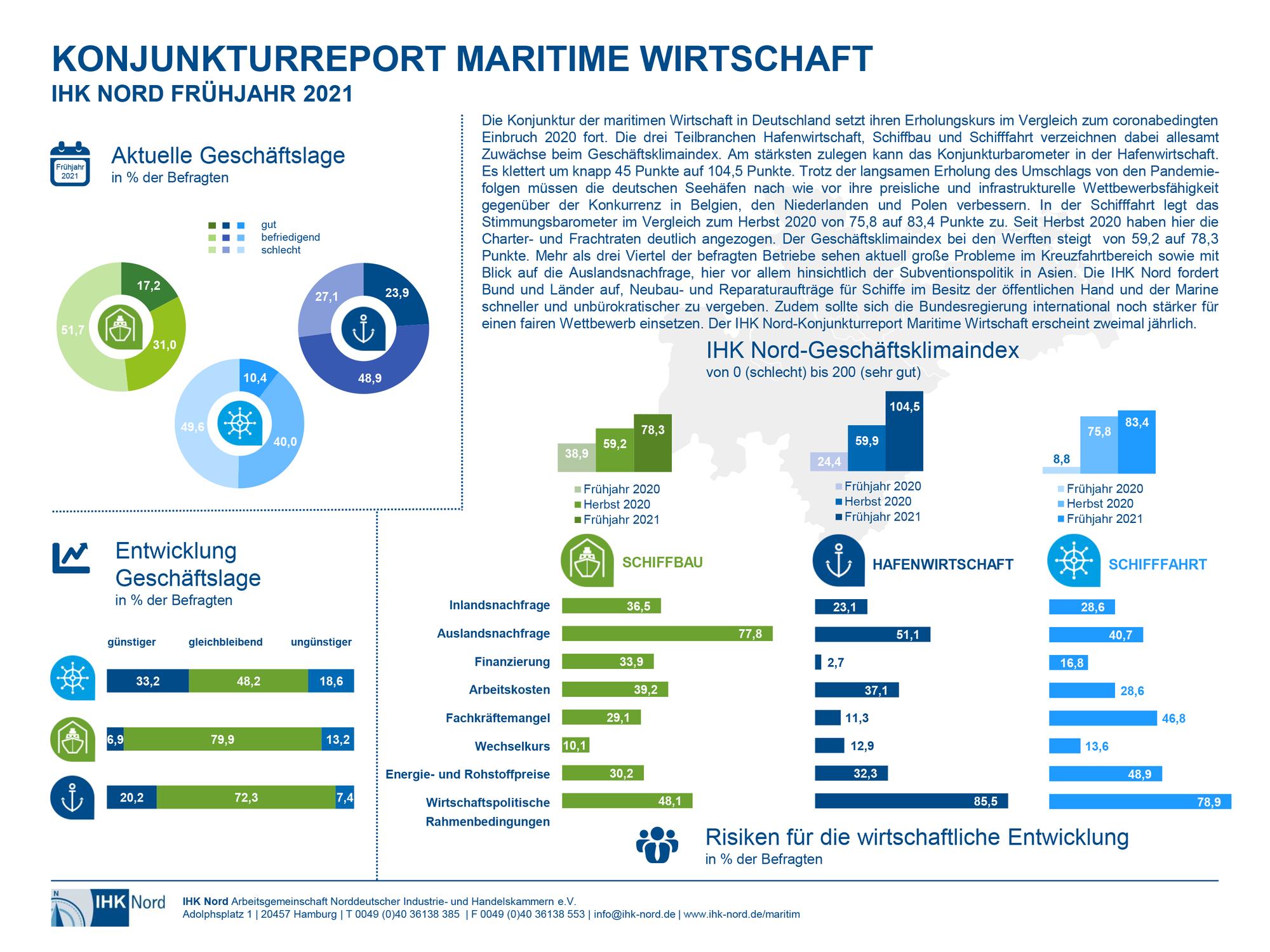 Konjunkturreport maritime Wirtschaft