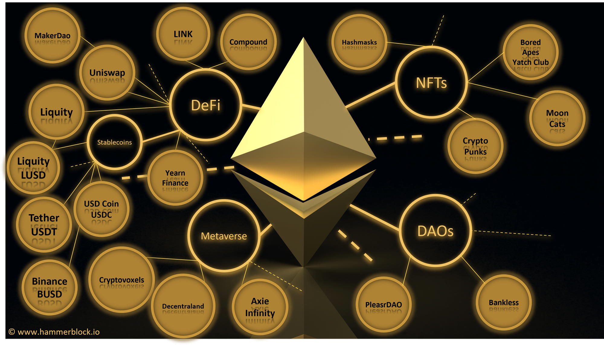 Ethereum & Co. as general-purpose blockchains are more than Bitcoin