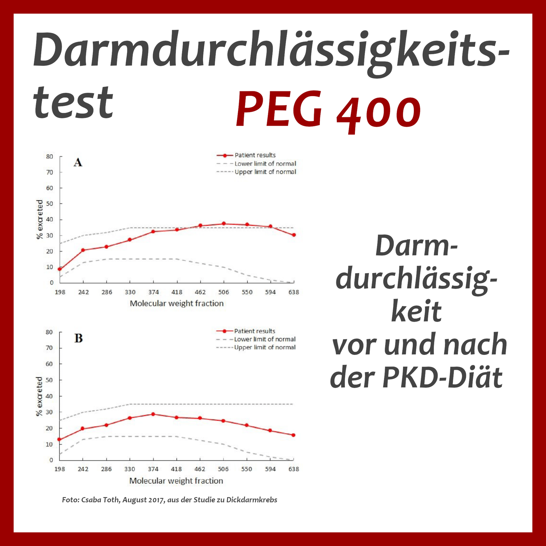 PEG 400