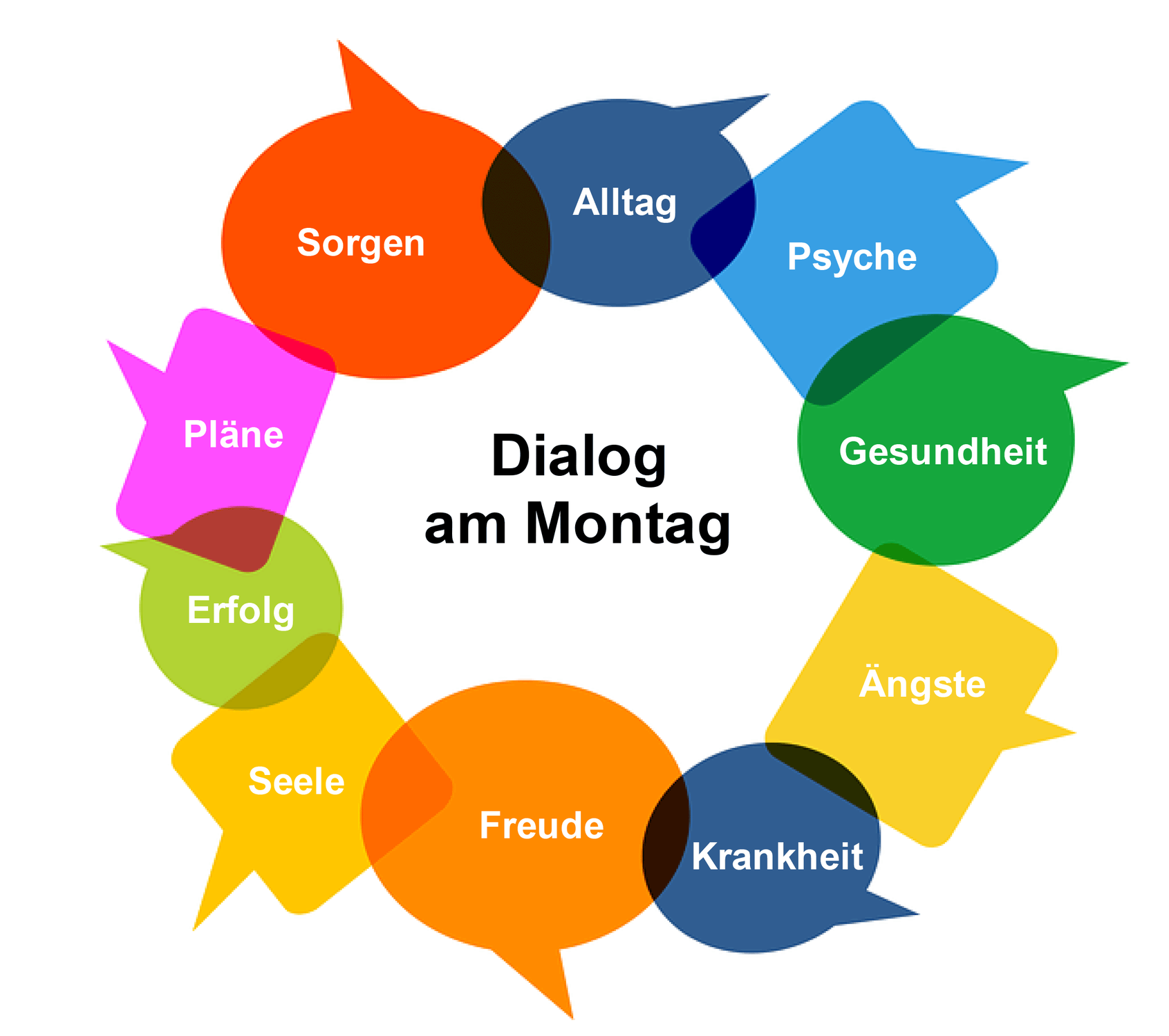 Dialog am Montag