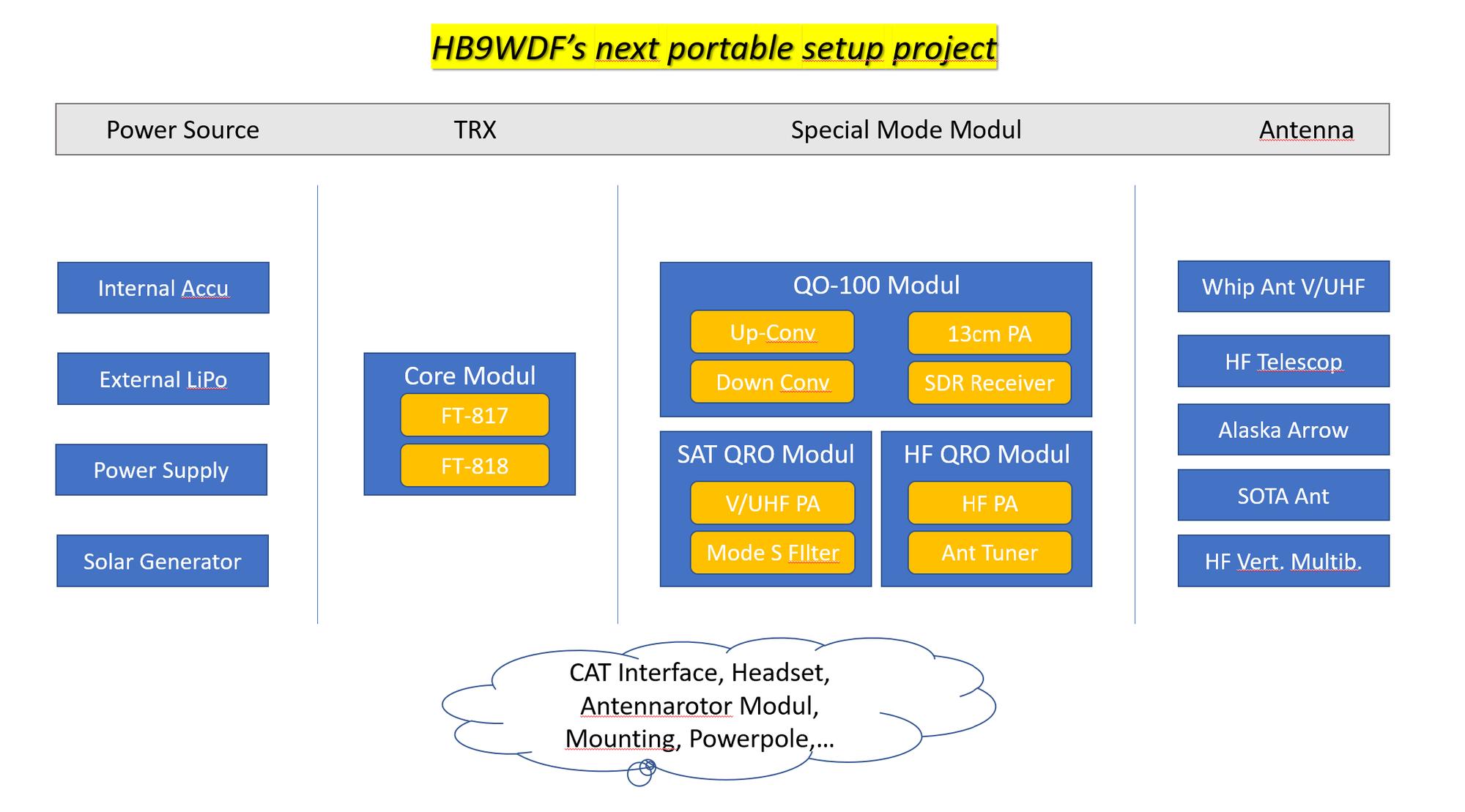 Neue Projektidee: Modulare Portabel-Station