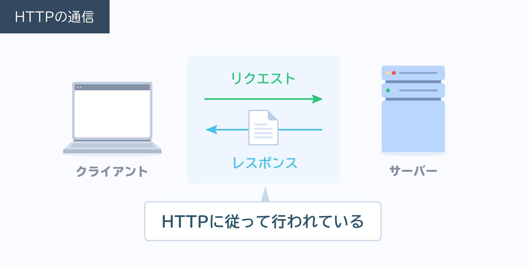 より高度なWebアプリケーションを作る準備をしよう!