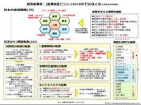 日本の産業構造