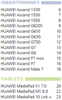 Alle Huawei Ascend + MediaPads