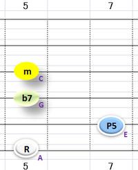Ⅱ:Am7 ③~⑥弦