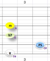 Ⅱ:F#m7 ③~⑥弦