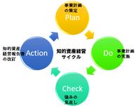 知的資産経営サイクル