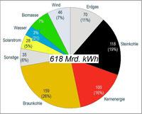 Strom-Mix Deutschland im Jahr 2012