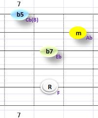 Ⅶ:Fm7b5 ①②③⑤弦