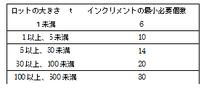 表2.ロットの大きさと採取するインクリメントの最小必要数