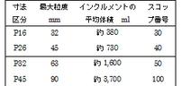 表1.木質チップの寸法区分とインクルメントの大きさとの関係