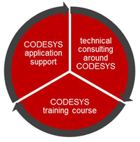 REINHOLZ-Services around CODESYS