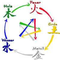 Die 5 chinesischen Elemente
