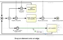 Le dossier processus ou référentiel d'organisation intègre les processus détaillés