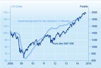 S&P 500 und Gewinne der US-Unternehmen