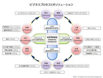 Business Process (Circle)