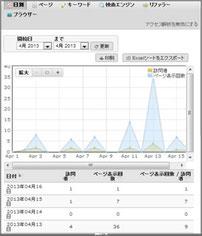 Jimdoアクセス解析