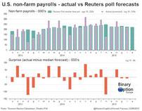 Non farm payroll 2016