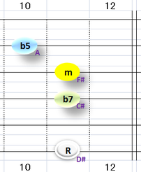 Ⅶ:D#m7b5 ②③④+⑥弦