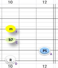 Ⅱ:Dm7 ③~⑥弦