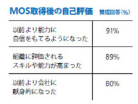 MOS取得後はスキルが高まり周囲に評価され、結果として会社に献身的になる