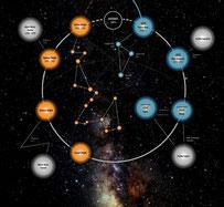 Astrologie Généalogie