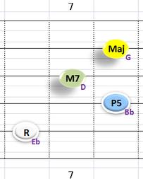 bⅢMaj7:②~⑤弦フォーム