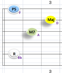 Ⅰ:BbM7 ①②③⑤弦