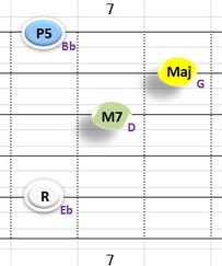 Ⅰ:EbM7 ①②③⑤弦
