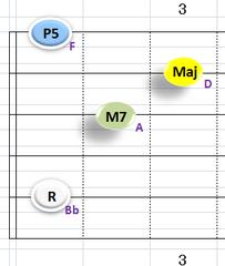 Ⅳ:BbM7 ①②③⑤弦
