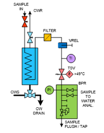 Mechatest SWAS-SWAN Panel ASME PTC 19.11 Steam and Water Sampling Conditioning P&ID