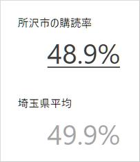 所沢市の新聞購読率