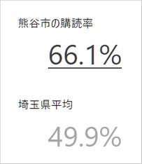 熊谷市の新聞購読率