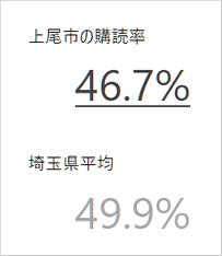 上尾市の新聞購読率