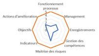 Indicateurs de maturité organisationnelle