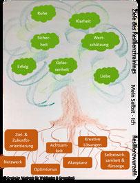 Hier würden Sie eigentlich die Abbildung eines Resilienzbaums sehen.